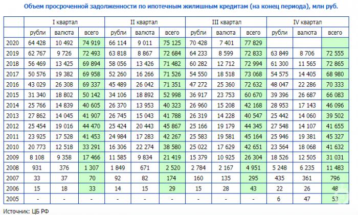 Хуснуллин: просрочки по ипотеке не превышают 2% - Фото 1