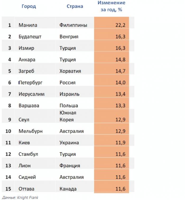 Недвижимость Петербурга дорожает быстрее, чем Москвы - Фото 1