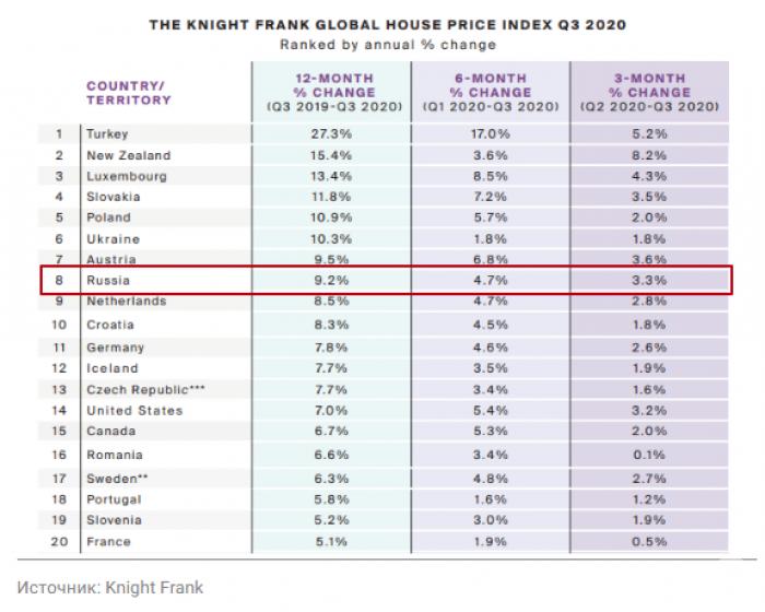 По росту цен на жилье Россия оказалась в десятке мировых лидеров - Фото 1