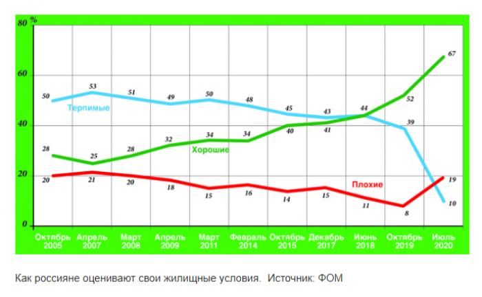 О досрочном погашении ипотеки задумываются 60% россиян - Фото 1
