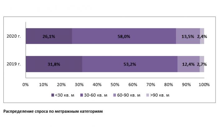 """Спрос на жилье формата """"мини"""" за год упал на треть - Фото 2"""
